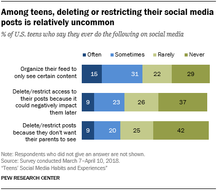 Among teens, deleting or restricting their social media posts is relatively uncommon