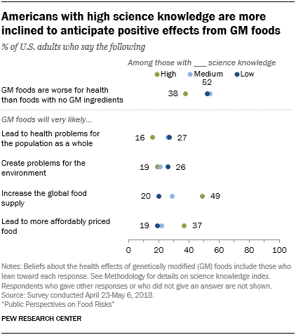 Americans with high science knowledge are more inclined to anticipate positive effects from GM foods