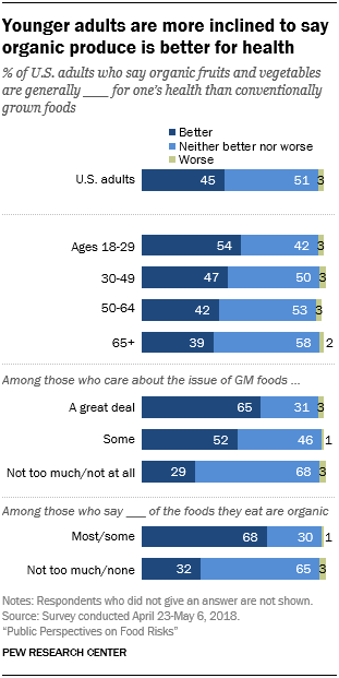 Younger adults are more inclined to say organic produce is better for health