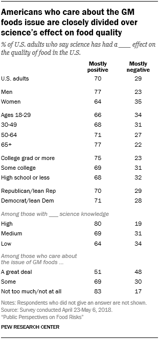 Americans who care about the GM foods issue are closely divided over science's effect on food quality