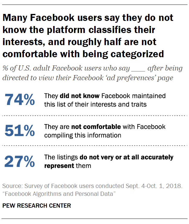 Many Facebook users say they do not know the platform classifies their interests, and roughly half are not comfortable with being categorized