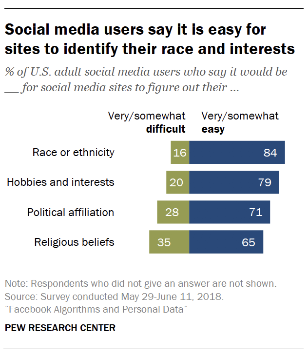 Social media users say it is easy for sites to identify their race and interests