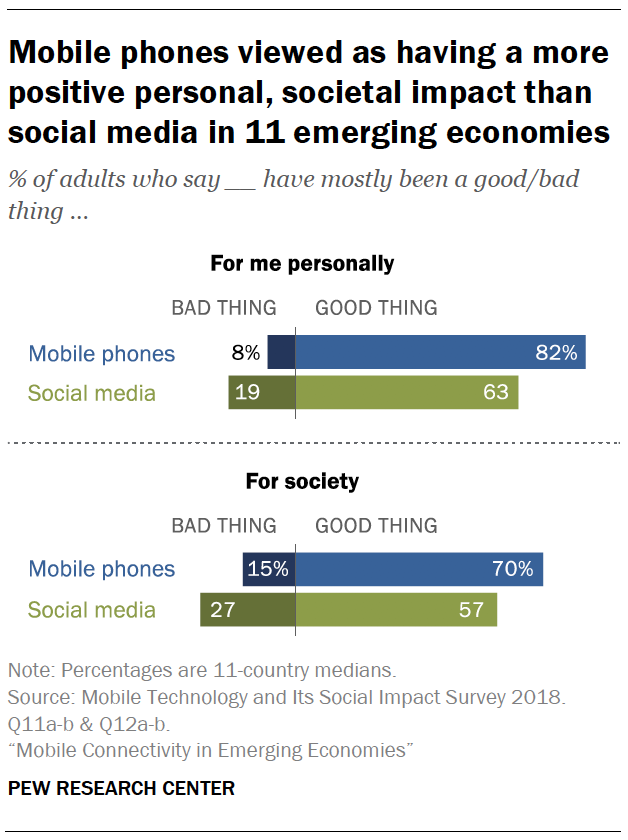Mobile phones viewed as having a more positive personal, societal impact than social media in 11 emerging economies