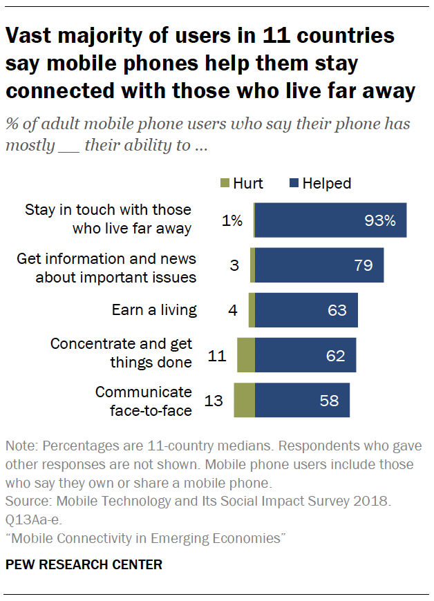 Vast majority of users in 11 countries say mobile phones help them stay connected with those who live far away