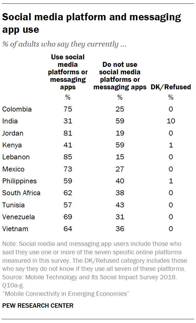 Social media platform and messaging app use