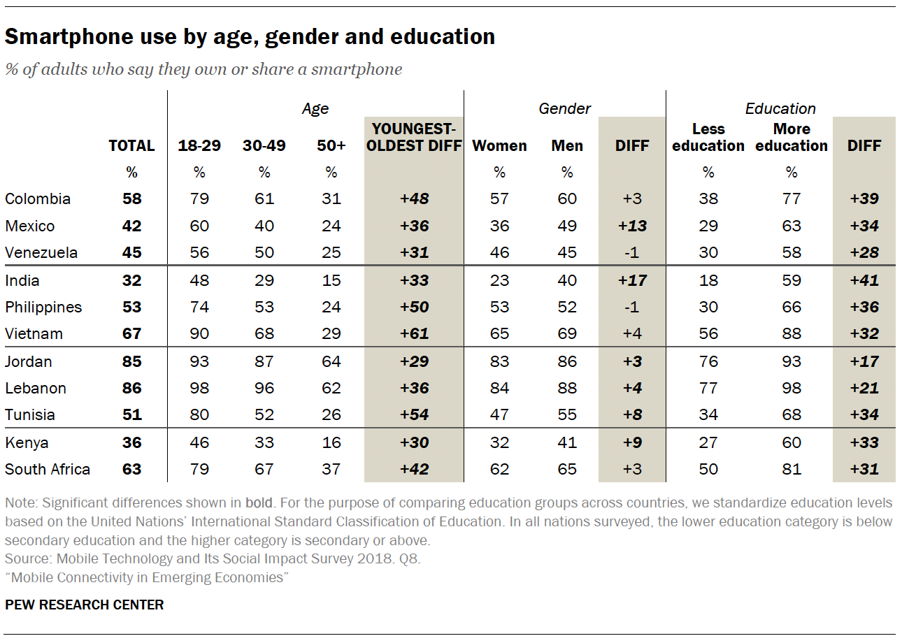Smartphone use by age, gender and education