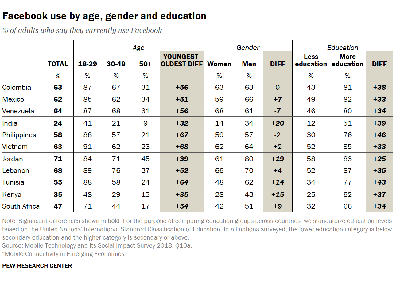 Facebook use by age, gender and education