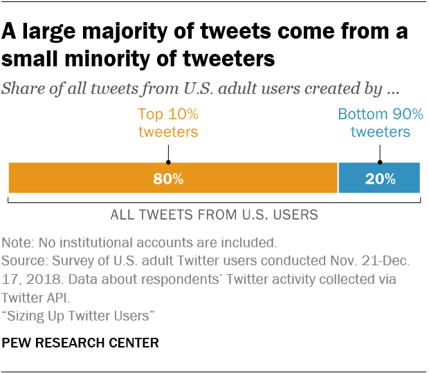 A large majority of tweets come from a small minority of tweeters