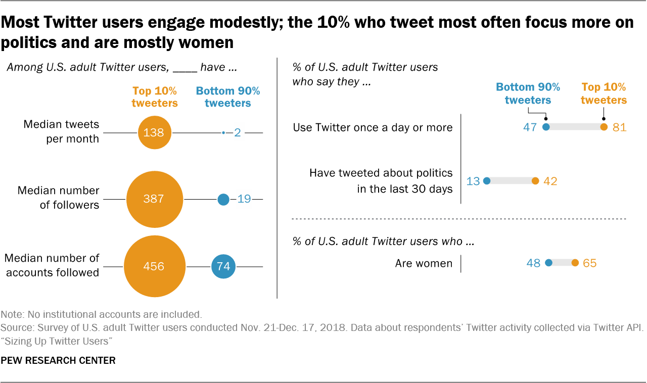 Most Twitter users engage modestly; the 10% who tweet most often focus more on politics and are mostly women