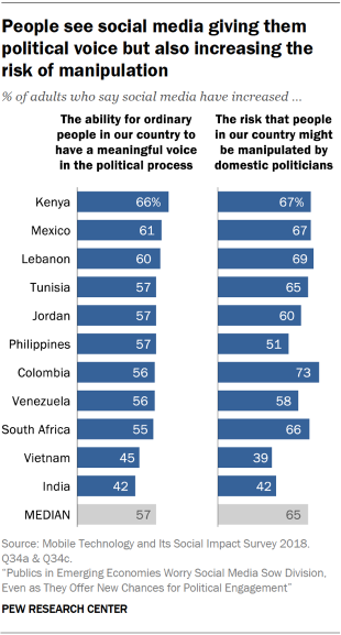 Chart showing that people in emerging economies see social media giving them political voice but also increasing the risk of manipulation.