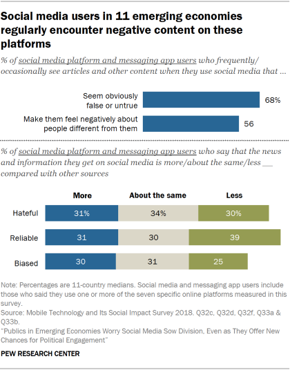 Chart showing that social media users in 11 emerging economies regularly encounter content on these platforms that seems obviously false or untrue and that makes them feel negatively about people different from them.