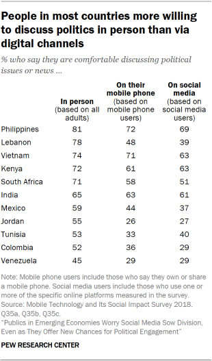 Table that shows that people in most of the surveyed countries are more willing to discuss politics in person than via digital channels.