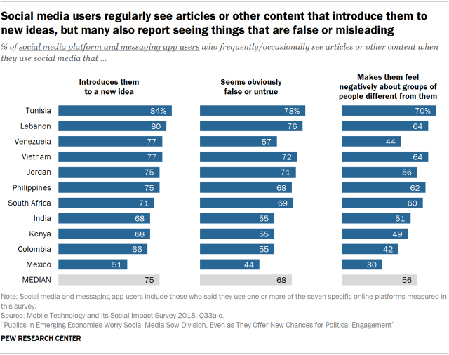 Chart showing that social media users in emerging economies regularly see articles or other content that introduce them to new ideas, but many also report seeing things that are false or misleading.