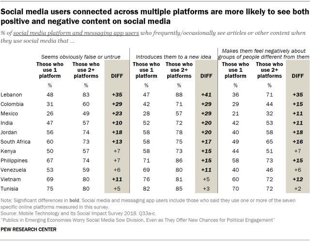 Table showing that social media users in emerging economies who are connected across multiple platforms are more likely to see both positive and negative content on social media.