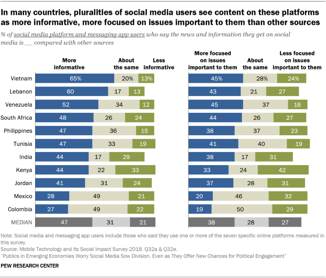 Chart showing that in many countries included in the survey, pluralities of social media users see content on these platforms as more informative and more focused on issues important to them compared to other sources.