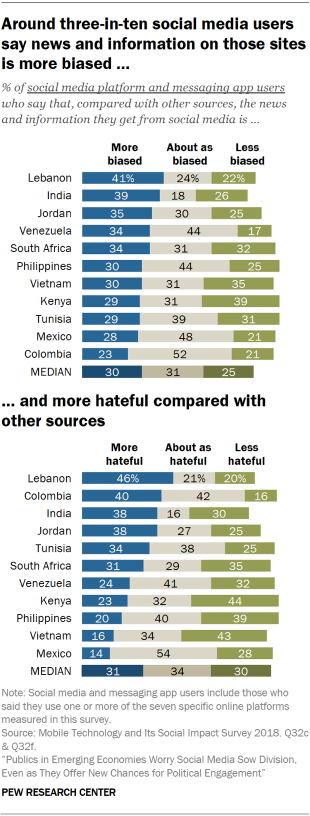 Charts showing that around three-in-ten social media users in emerging economies say news and information on social media sites is more biased and more hateful compared with other sources.