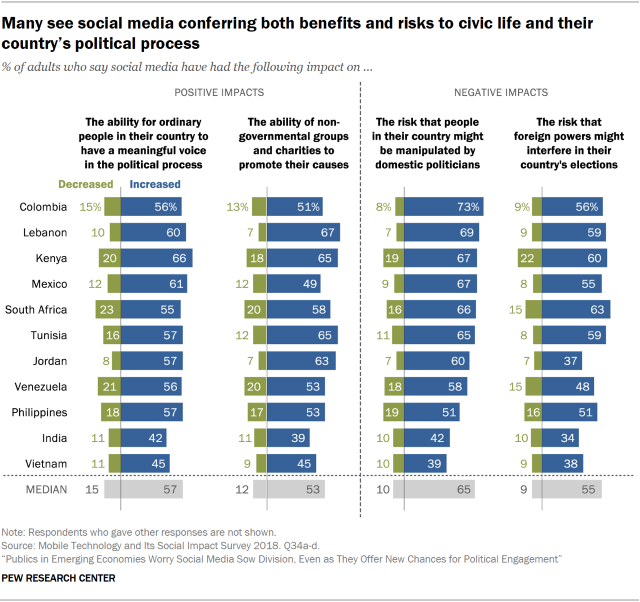 Chart showing that many in emerging economies see social media conferring both benefits and risks to civic life and their country's political process.
