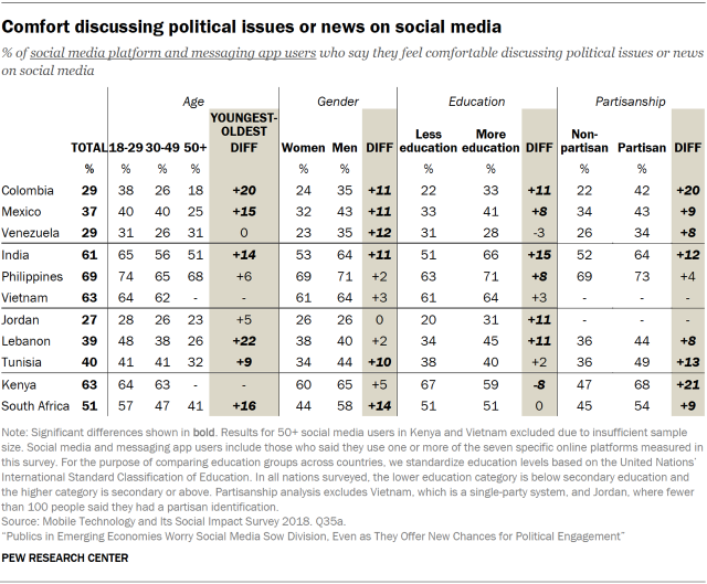 Table showing the comfort of people in emerging economies discussing political issues or news on social media, by age, gender, education and partisanship.