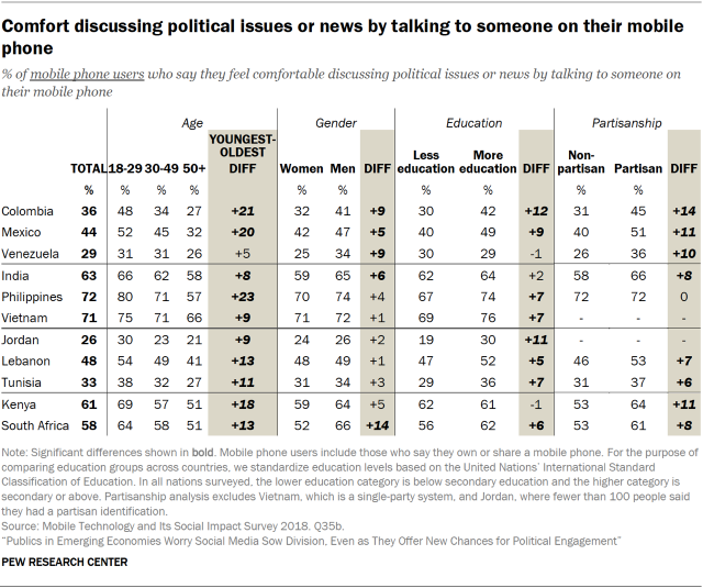Table showing people's comfort discussing political issues or news by talking to someone on their mobile phone in emerging economies, by age, gender, education and partisanship.