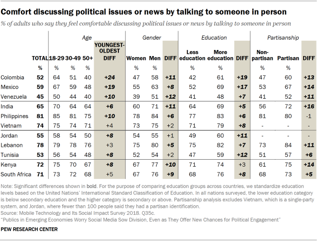 Table showing people's comfort discussing political issues or news by talking to someone in person in emerging economies, by age, gender, education and partisanship.