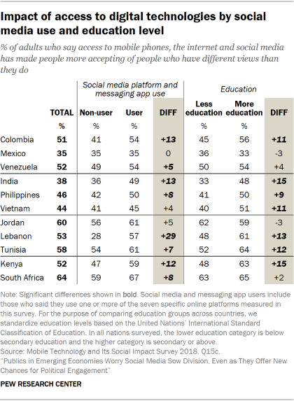 Table showing people's views on whether access to digital technologies has made people more accepting of people who have different views than they do, by social media use and education level in emerging economies.