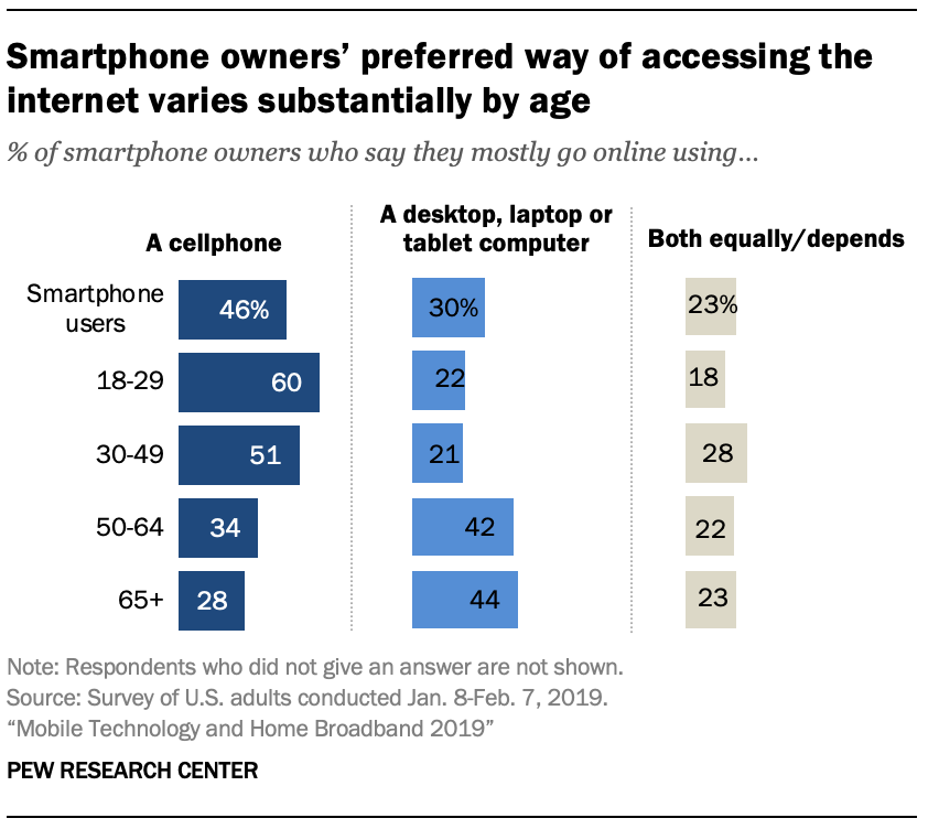 A chart showing Smartphone owners' preferred way of accessing the internet varies substantially by age