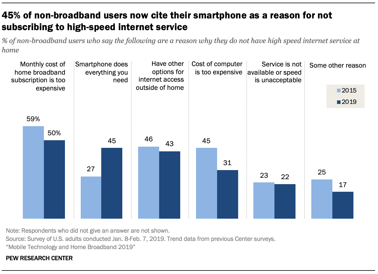 A chart showing 45% of non-broadband users now cite their smartphone as a reason for not subscribing to high-speed internet service