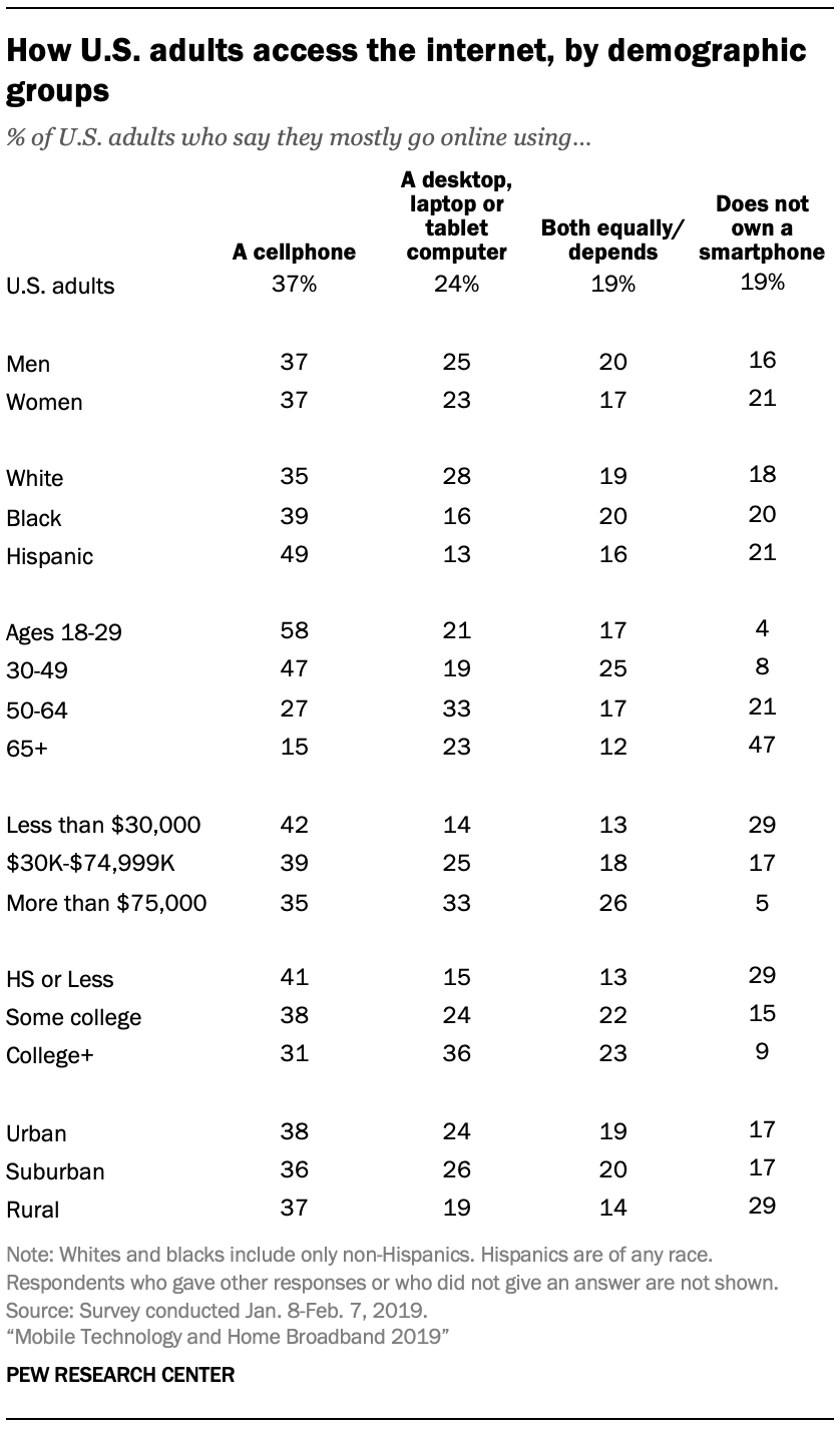 A table showing How U.S. adults access the internet, by demographic groups