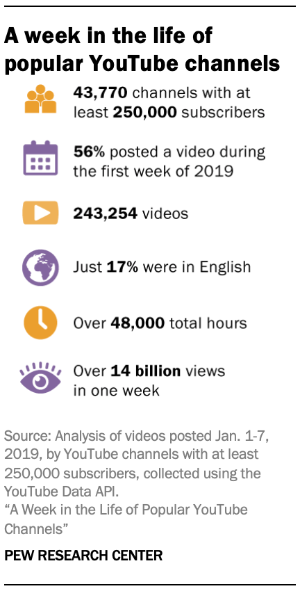 A week in the life of popular YouTube channels