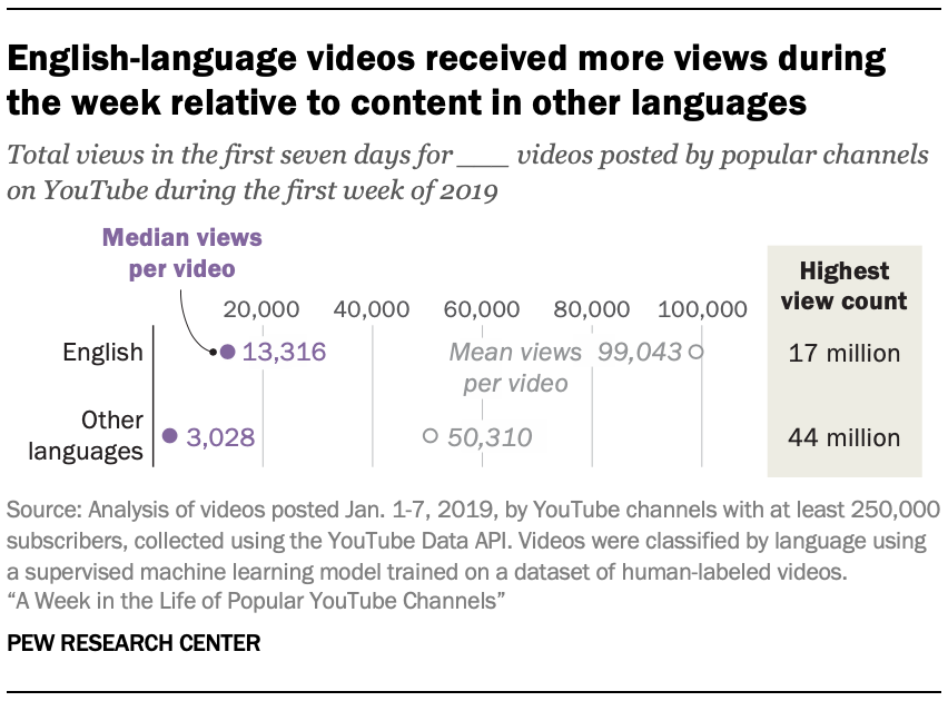 English-language videos received more views during the week relative to content in other languages