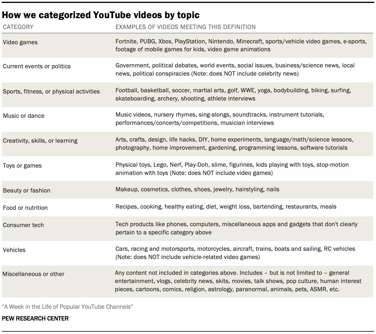 我们如何按主题对YouTube视频进行分类