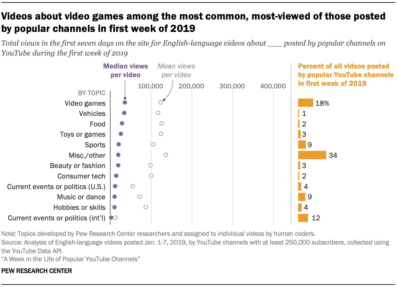 有关视频游戏的视频是2019年第一周流行频道发布的最常见,观看最多的视频