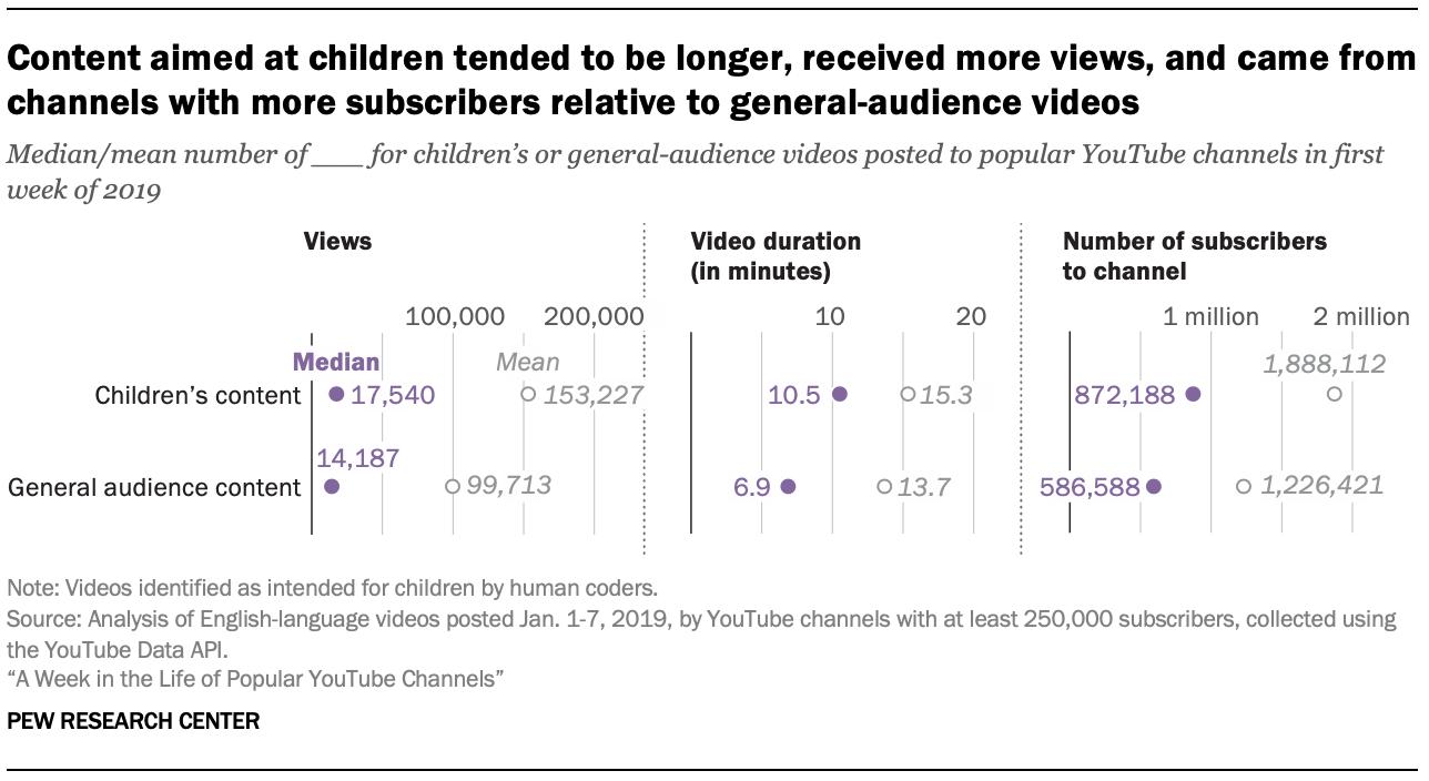 面向儿童的内容往往更长一些,获得了更多观看次数,并且相对于一般受众群体视频而言,其订阅者人数更多