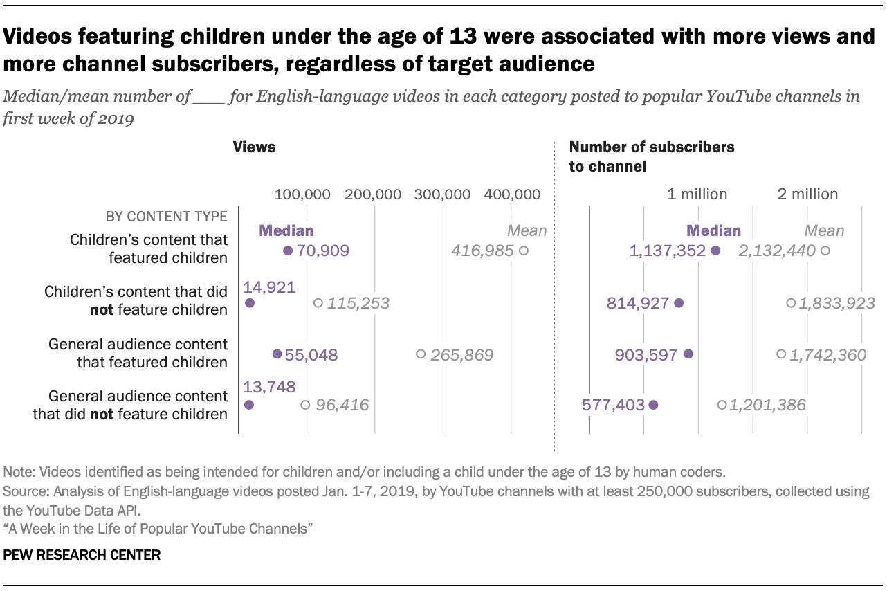 不论目标受众是什么,以13岁以下儿童为特色的视频都带来了更多的观看次数和更多的频道订阅者