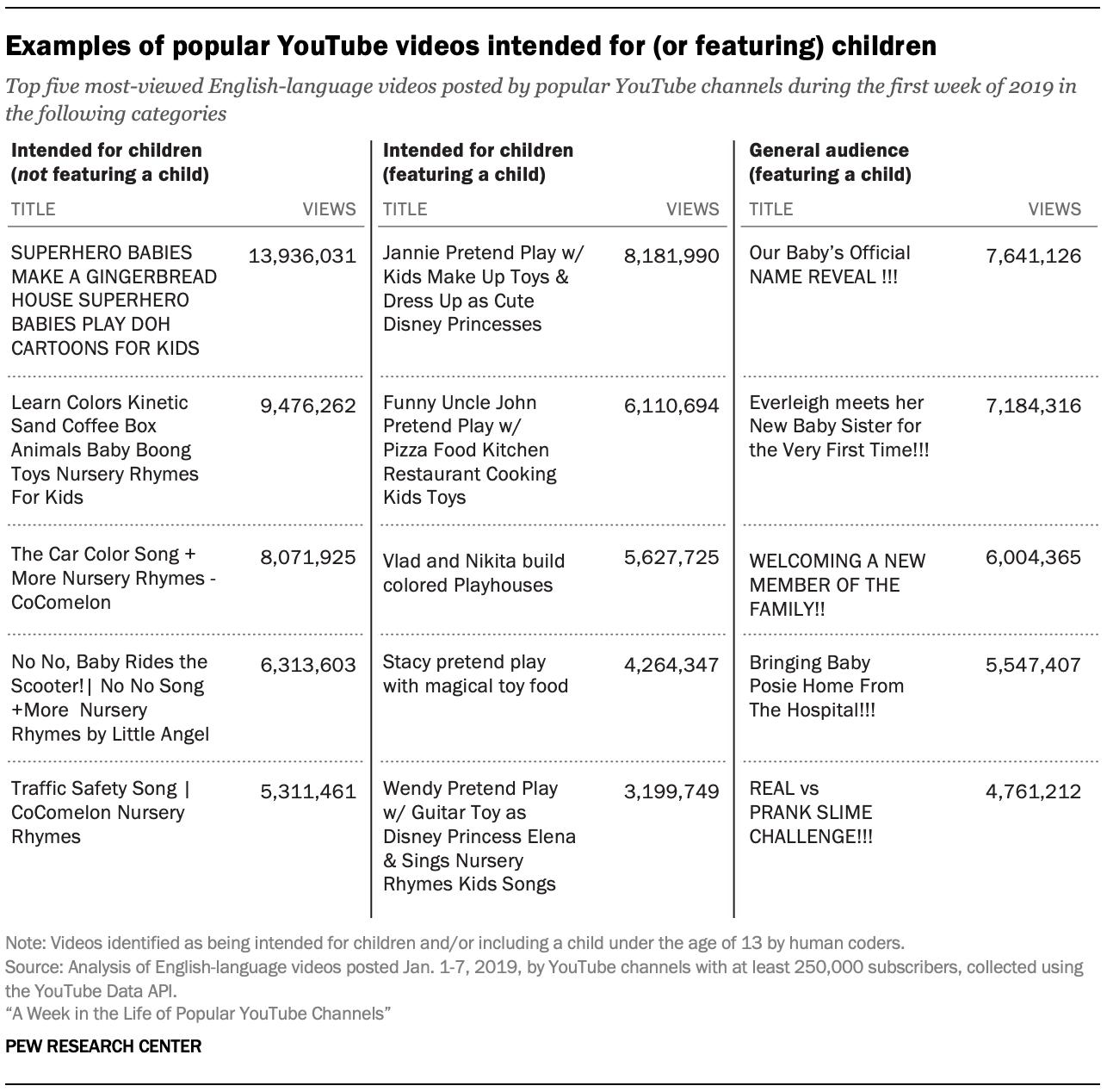 供(或推荐)儿童观看的热门YouTube视频示例