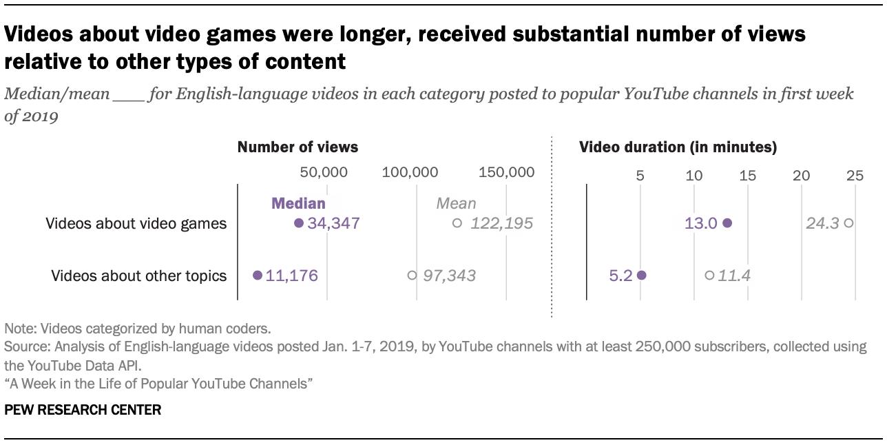 有关视频游戏的视频较长,相对于其他类型的内容获得了可观的观看次数