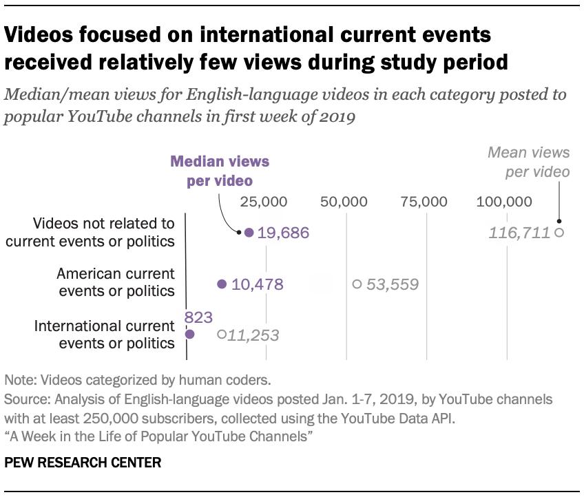 在研究期间,针对国际时事的视频收视率相对较低