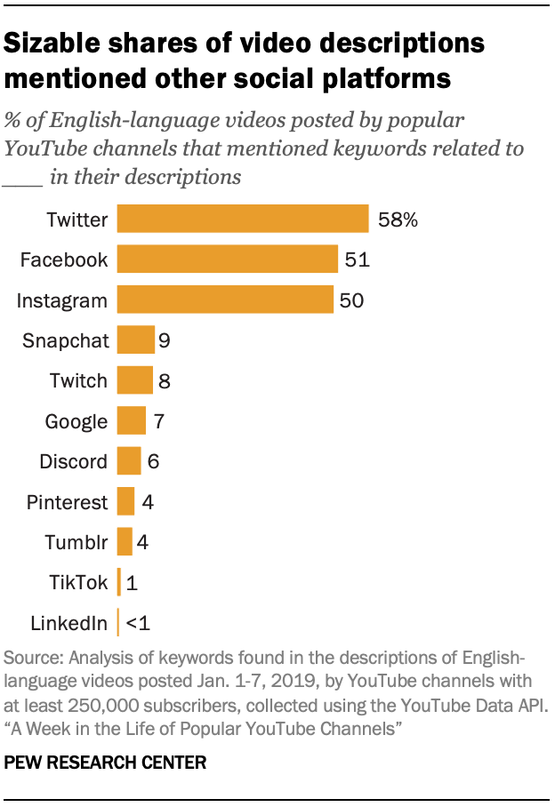 Sizable shares of video descriptions mentioned other social platforms