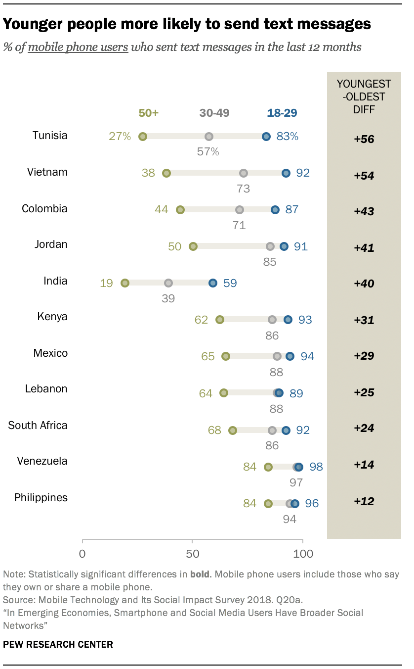 Chart showing that younger people are more likely to send text messages in the 11 emerging economies surveyed.