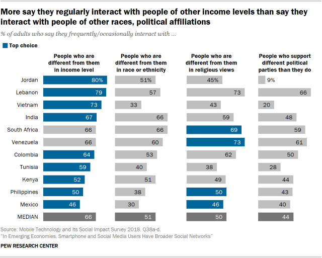Chart showing that more say they regularly interact with people of other income levels than say they interact with people of other races and political affiliations.
