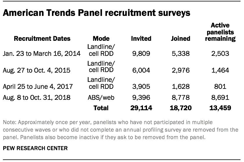 American Trends Panel recruitment surveys
