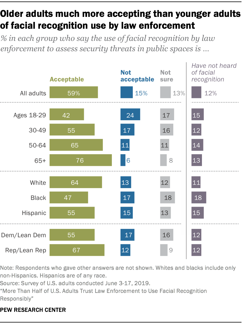 Older adults much more accepting than younger adults of facial recognition use by law enforcement