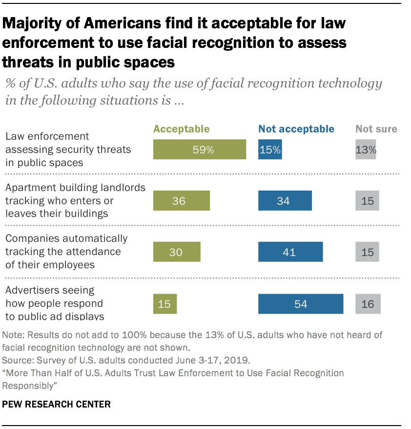 Majority of Americans find it acceptable for law enforcement to use facial recognition to assess threats in public spaces