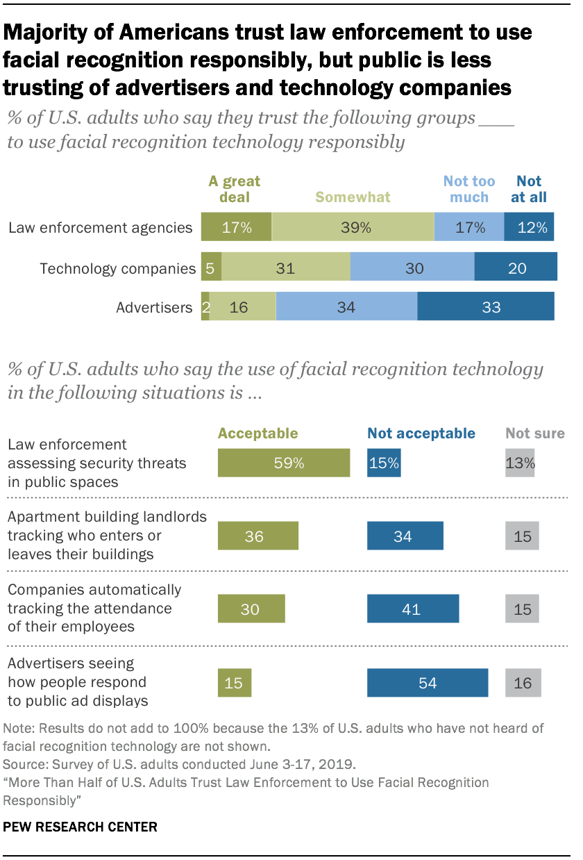 Majority of Americans trust law enforcement to use facial recognition responsibly, but public is less trusting of advertisers and technology companies
