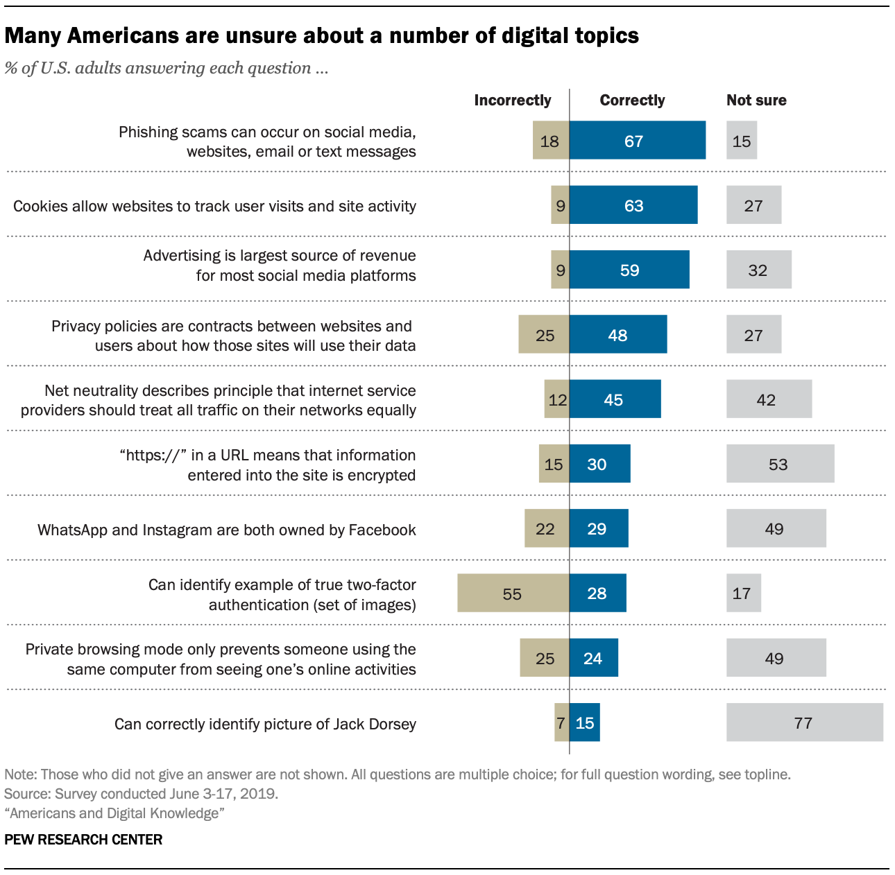 Many Americans are unsure about a number of digital topics