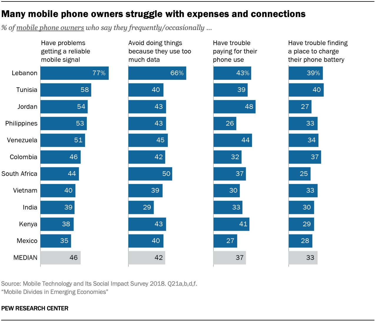 Many mobile phone owners struggle with expenses and connections
