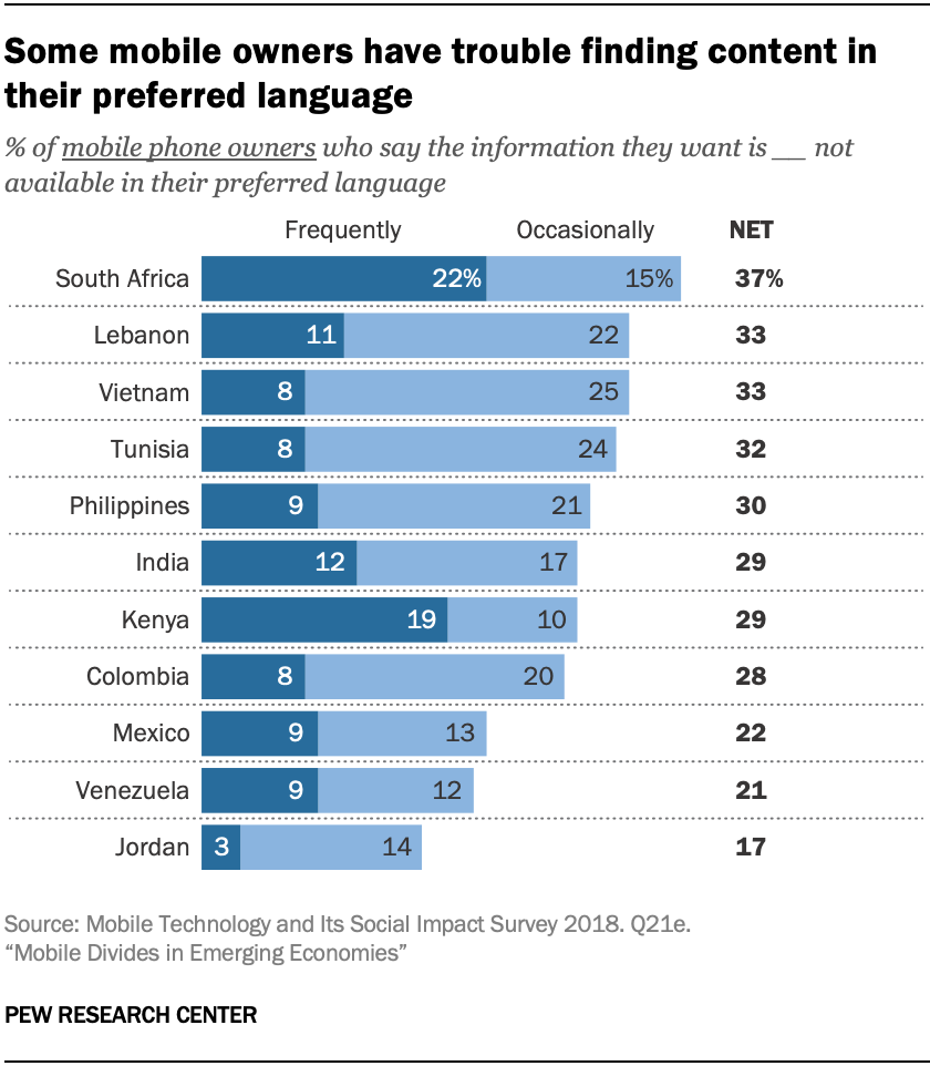 Some mobile owners have trouble finding content in their preferred language