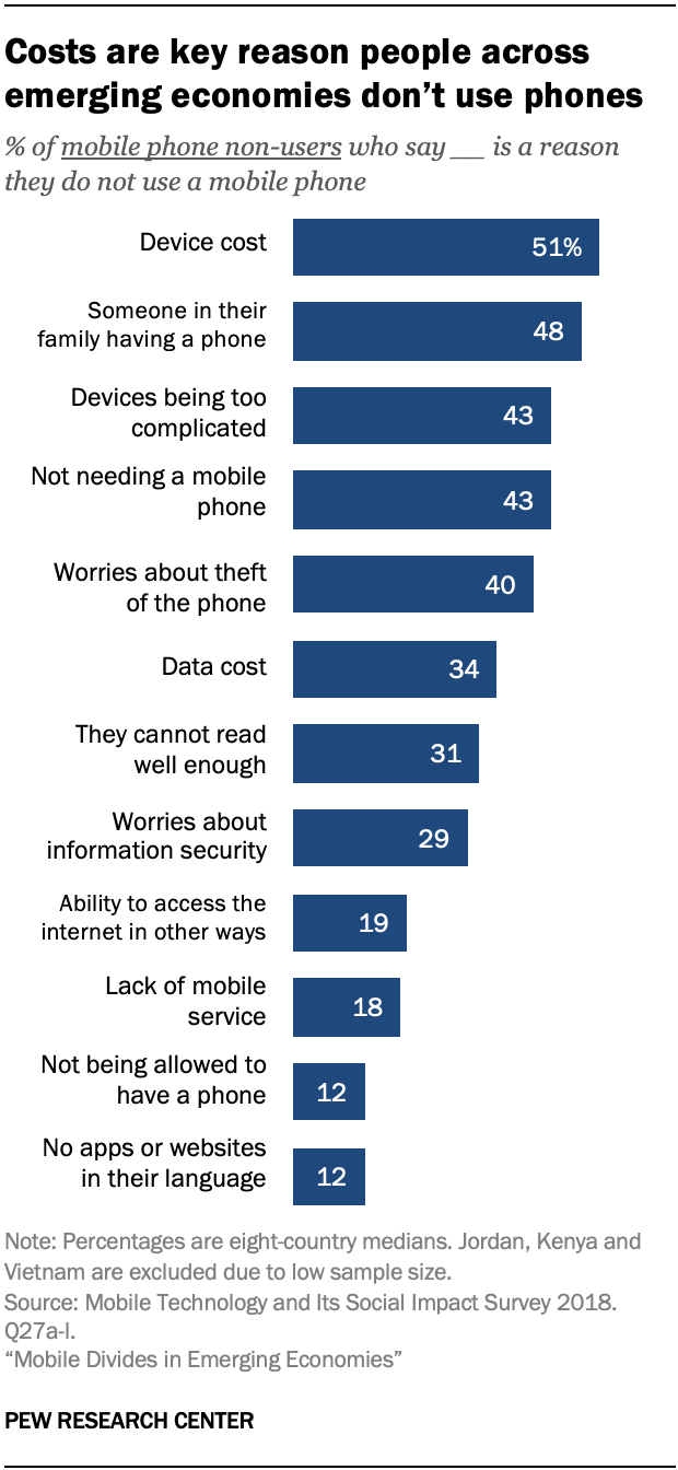 Costs are key reason people across emerging economies don't use phones