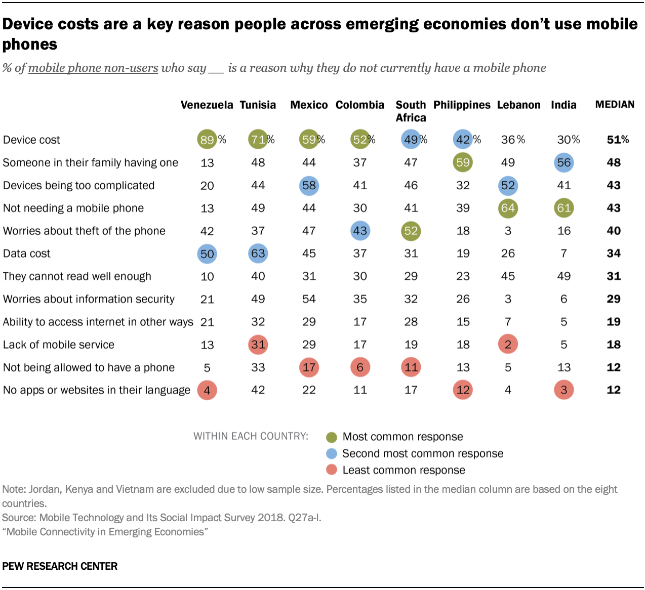 Device costs are a key reason people across emerging economies don't use mobile phones