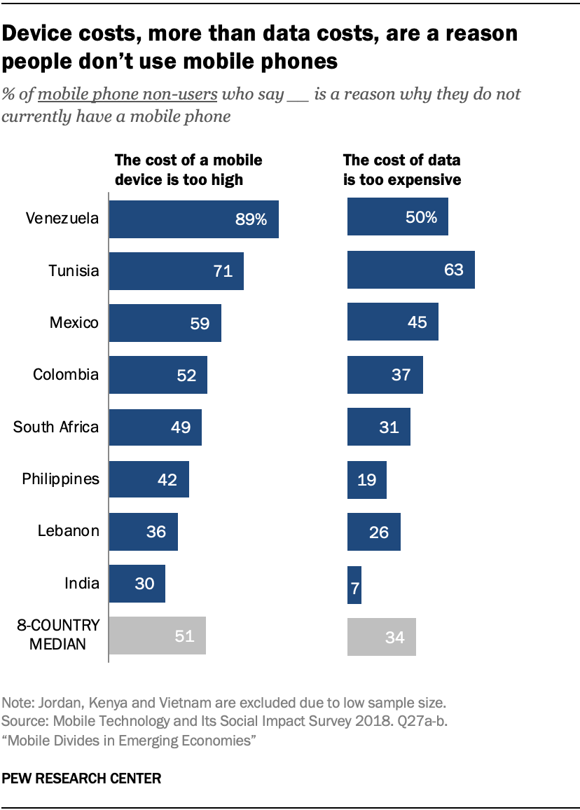 Device costs, more than data costs, are a reason people don't use mobile phones